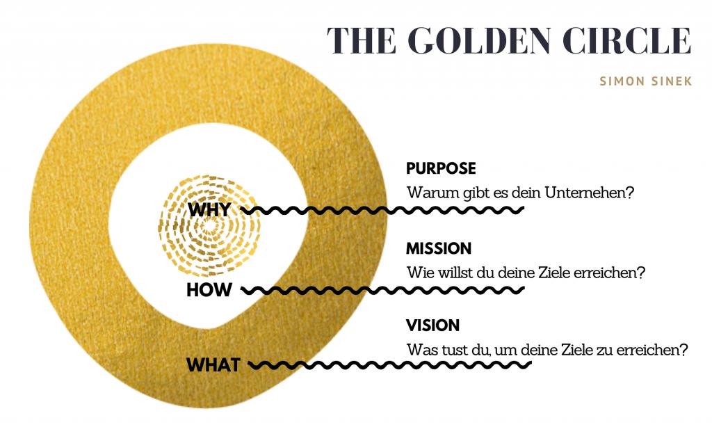 The Golden Circle von Simon Sinek